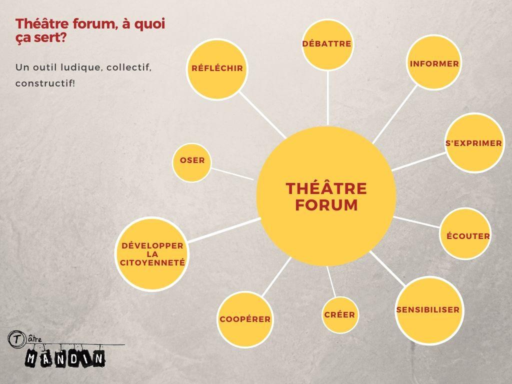 théâtre forum à quoi ça sert? sensibiliser le public et s'exprimer lors d'un théâtre forum